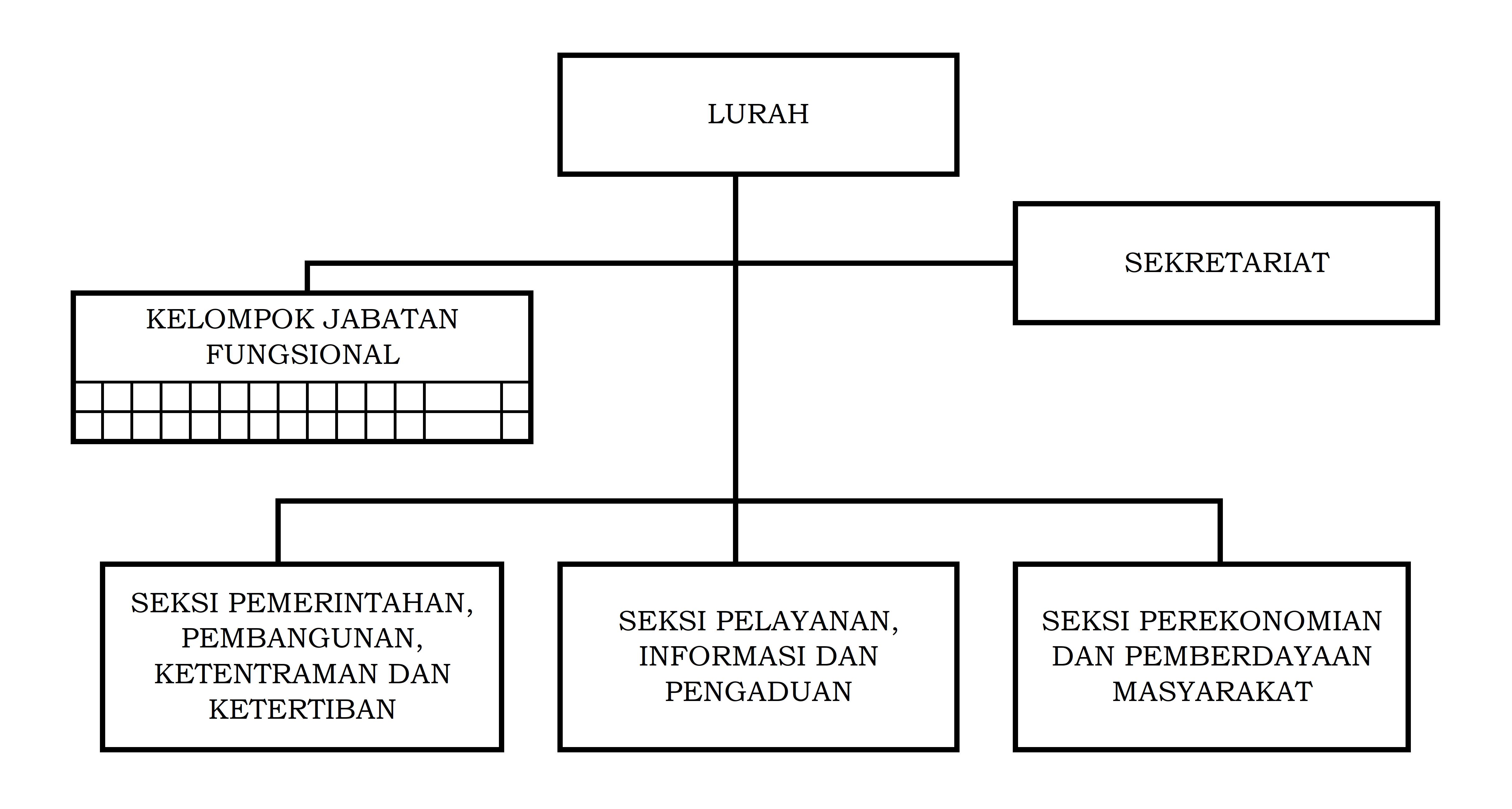 StrukturOrganisasi