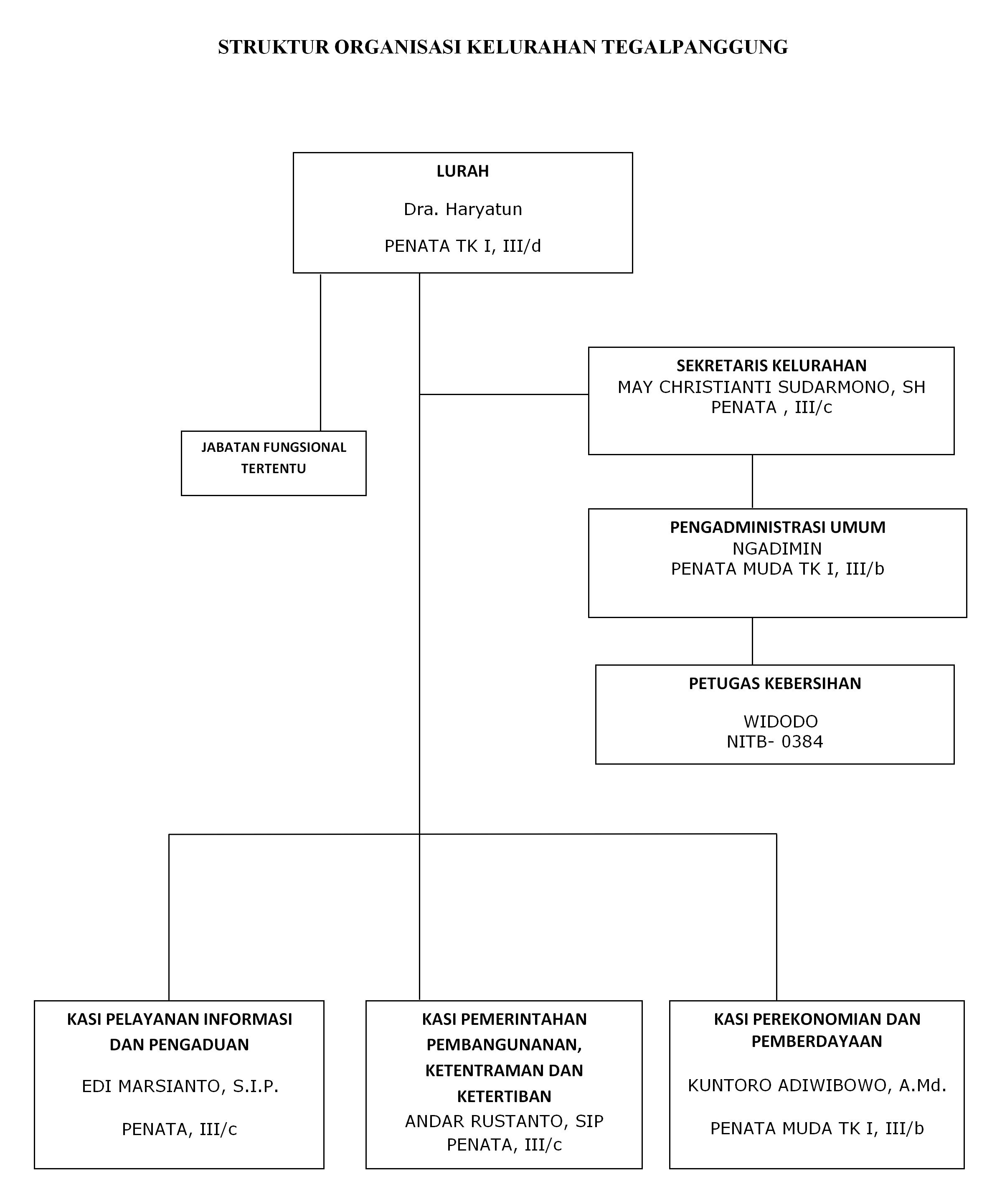 Struktur Organisasi Kel. Tegalpanggung